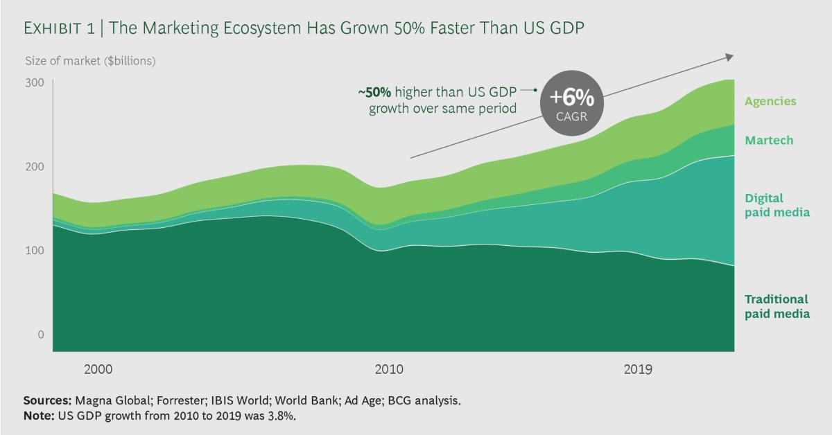 US Marketing Ecosystem